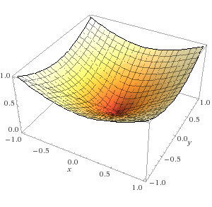 Metaball Sqrt plot
