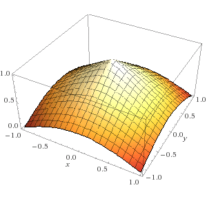 Metaball Inverse sqrt plot